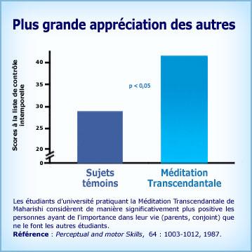 Graphique Méditation Transcendantale et plus grande appréciation des autres