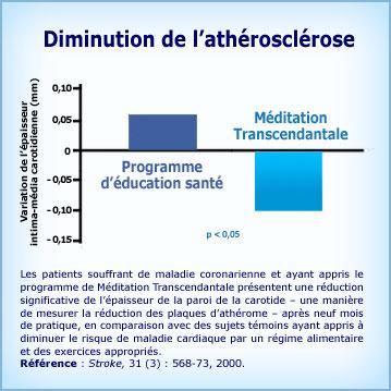 Graphique Méditation Transcendantale et diminution d'athérosclérose