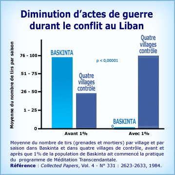 Graphique Méditation Transcendantale et diminution d'actes de guerre durant le conflit du Liban