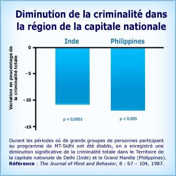 Graphique Méditation Transcendantale et diminution de la criminalité dans la région de la Capitale nationale