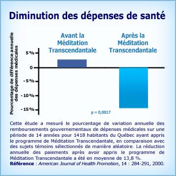 Graphique Méditation Transcendantale et diminution des coûts de santé