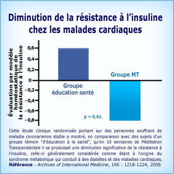 Graphique Méditation Transcendantale et diminution du diabète