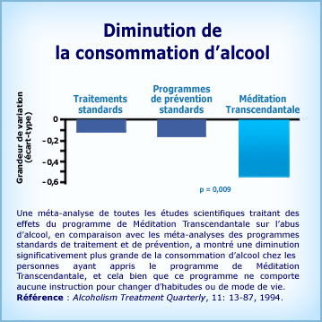 Graphique Méditation Transcendantale et diminution de la consommation d'alcool