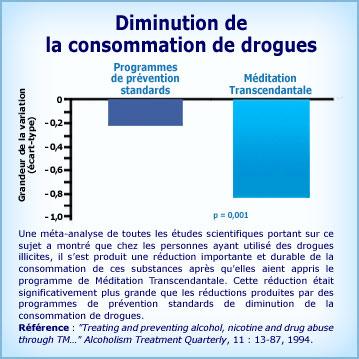 Graphique Méditation Transcendantale et diminution de la consommation de drogues