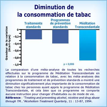 Graphique Méditation Transcendantale et diminution de la consommation de tabac