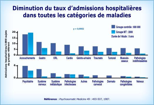Graphique Méditation Transcendantale et diminution des hospitalisation toutes catégories de maladies