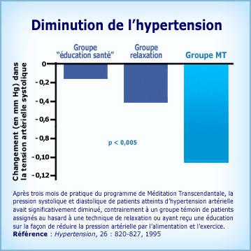 Graphique Méditation Transcendantale et baisse de l'hypertension