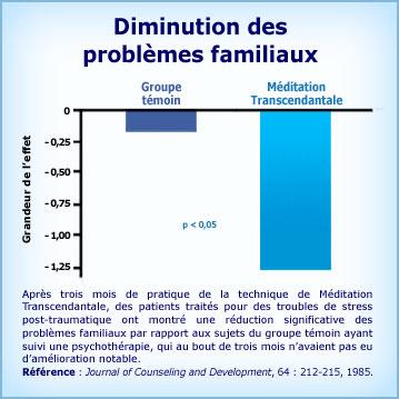 Graphique Méditation Transcendantale et diminution des problèmes familiaux