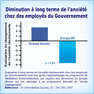 Graphique Méditation Transcendantale et diminution de l'anxiété long terme employés gouvernement