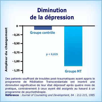 Graphique Méditation Transcendantale diminution des dépressions avec stress post-traumatique