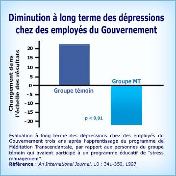 Graphique Méditation Transcendantale et dépressions gouvernement long terme