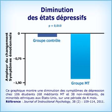 Graphique Méditation Transcendantale et diminution dépressions