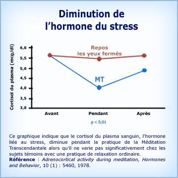 Graphique Méditation Transcendantale cortisol Hormone du stress