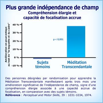 Graphique Méditation Transcendantale et plus grande Indépendance de Champ