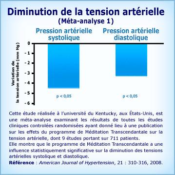 Graphique Méditation Transcendantale et baisse de la pression artérielle Méta 1
