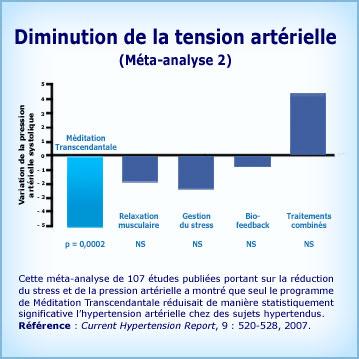 Graphique Méditation Transcendantale et baisse de la pression artérielle-Meta 2