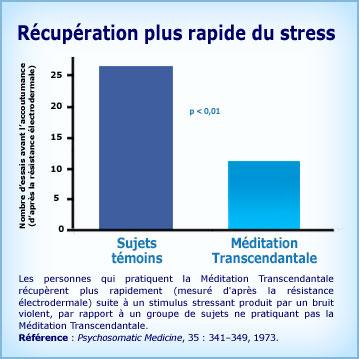 Graphique Méditation Transcendantale et récupération après situation stress
