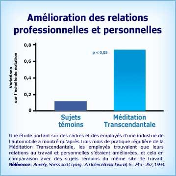 Graphique Méditation Transcendantale et amélioration des relations professionnelles et personnelles
