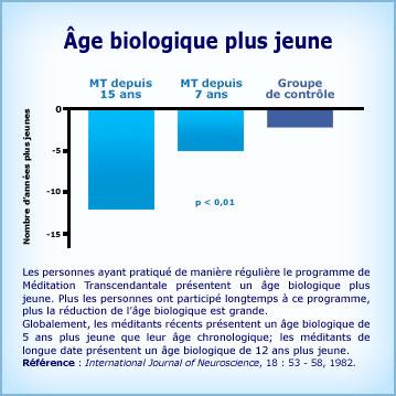 Graphique Méditation Transcendantale et renversement du vieillissement