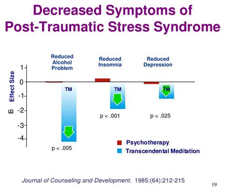 Graphique de la diminution du stress-post-traumatique après 3 mois de pratique de la Méditation Transcendantale