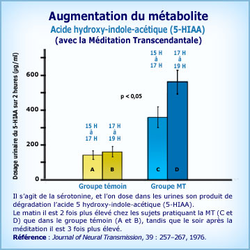 Graphique Méditation Transcendantale et augmentation production de sérotonine