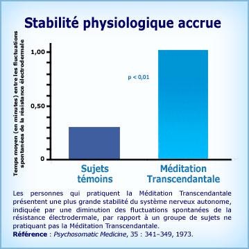 Graphique Méditation Transcendantale et stabilité physiologique