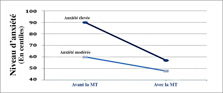 Graphique de la diminution de l'anxiété grâce à la Méditation Transcendantale