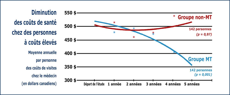 Graphique montrant la diminution des coûts de santé par la Méditation Transcendantale