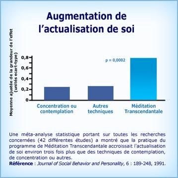 Graphique de la recherche Méditation Transcendantale et Actualisation de Soi