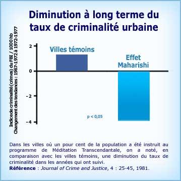Graphique Méditation Transcendantale et diminution de la criminalité urbaine
