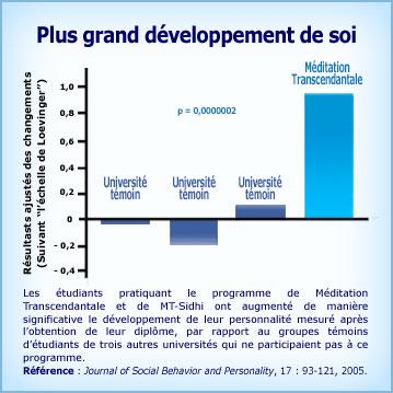 Graphique de la recherche Méditation Transcendantale et plus grand développement du Soi
