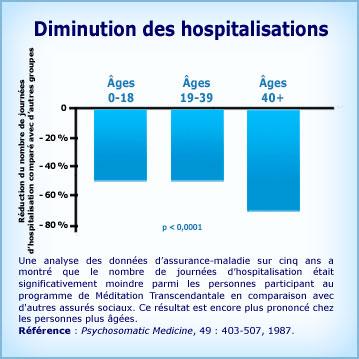 Graphique de Méditation Transcendantale et diminution des hospitalisations