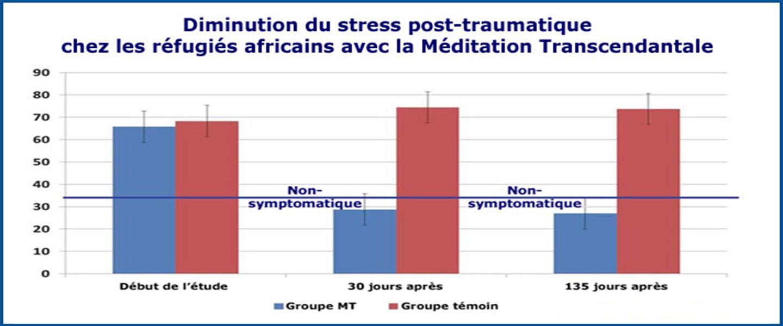 Graphique de la diminution du stress post-traumatique chez les réfugiés africains