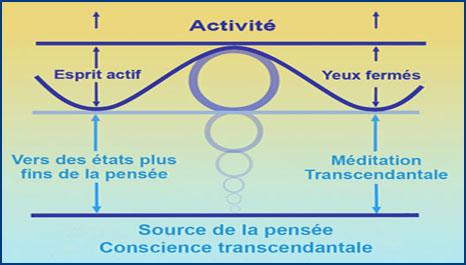 Schéma de l'expérience de l'apaissement de l'esprit avec la Méditation Transcendantale