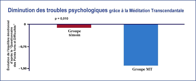 Graphique montrant la diminution des troubles psychologiques grâce à la Méditation Transcendantale