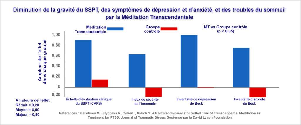 SSPT ou TSPT et Méditation Transcendantale - Graphique